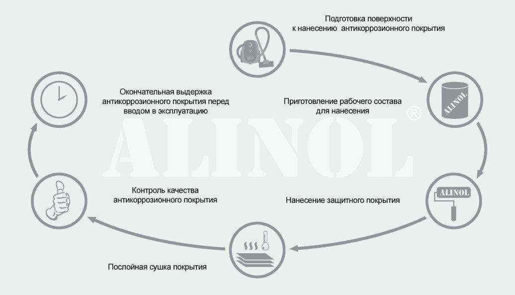 Технология нанесения антикоррозионного покрытия составом Алинол