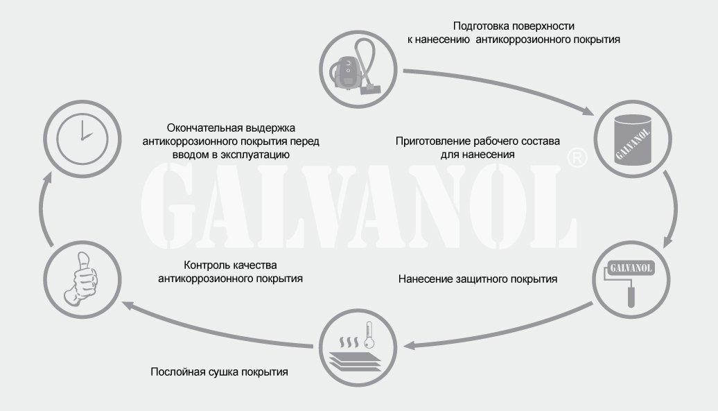Этапы технологии холодного цинкования металла составом Гальванол